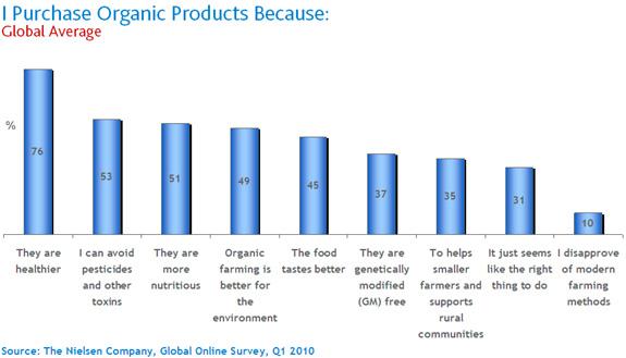 purchase_organic