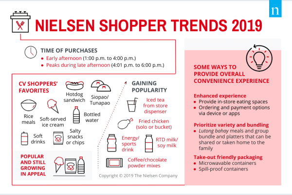 Filipino consumers now have lesser time to prepare or cook food at home. Find out how the need for convenience is changing where and what they eat.