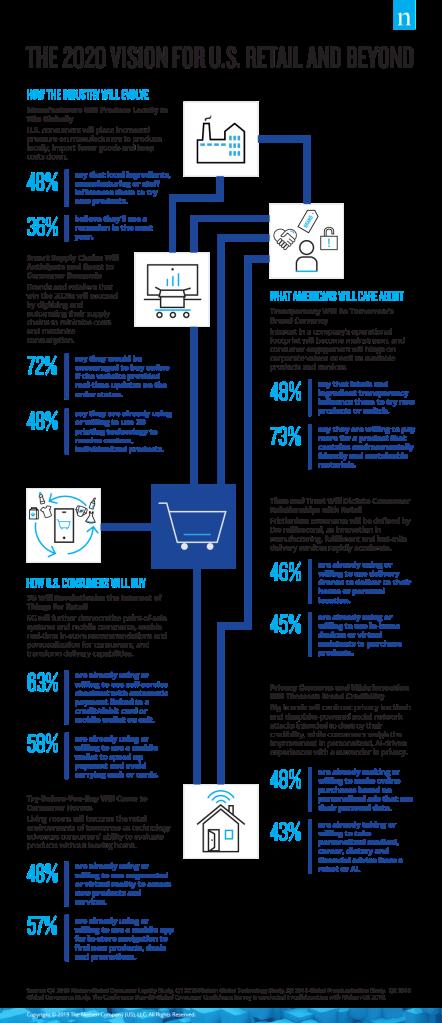 2020 U.S. Retail Predictions