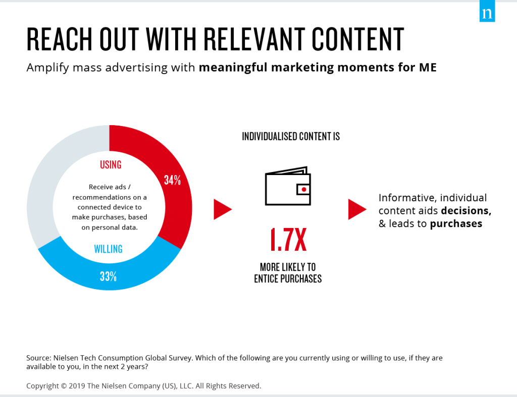 Consumers are open to relevant advertising