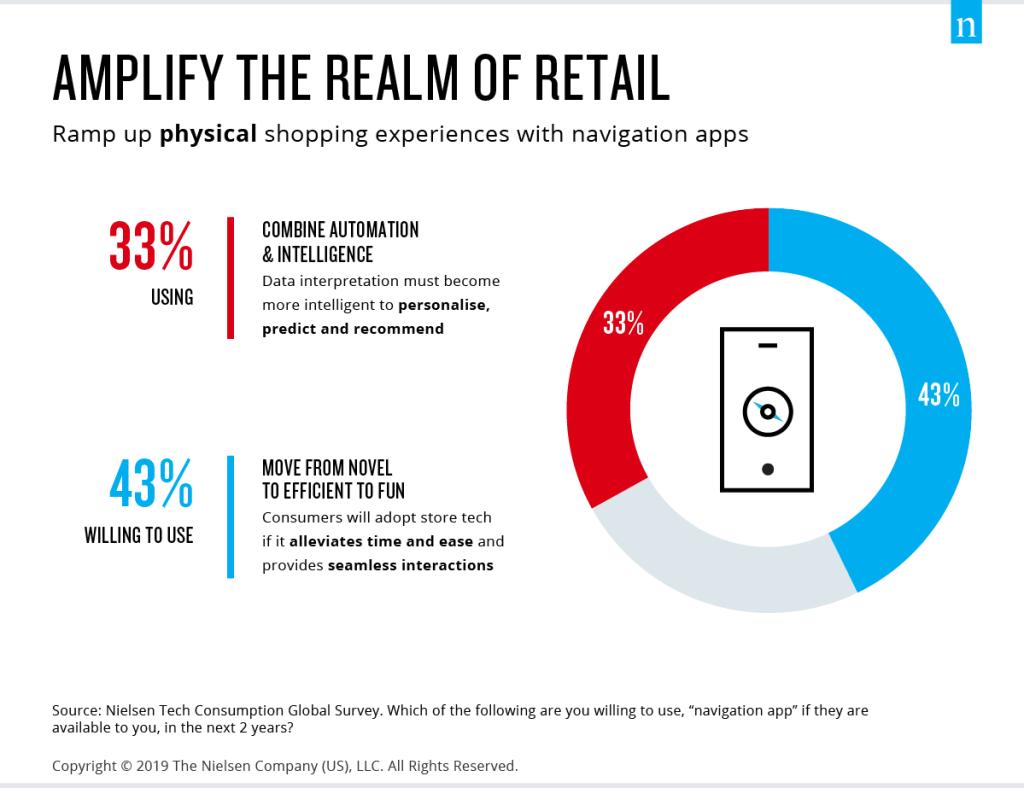 Navigation apps amplify retail