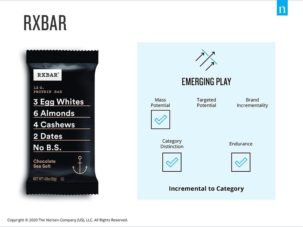 RXBAR as an Emerging Play
