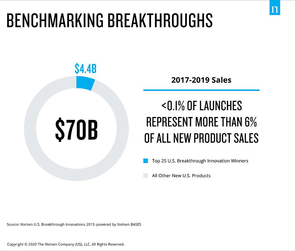 Benchmarking Breakthroughs