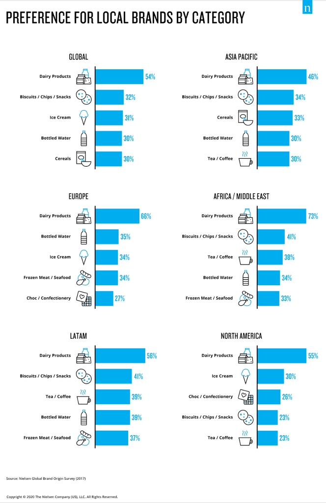 Global preferences for local brands by category
