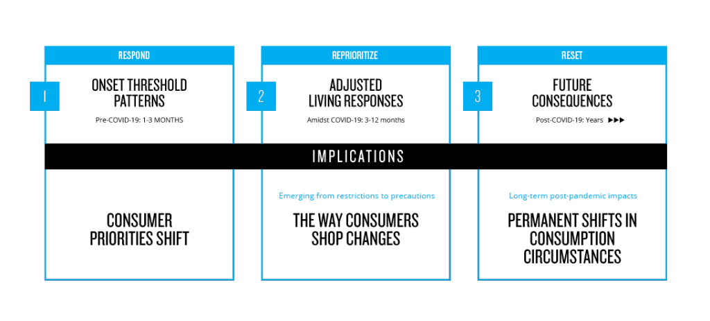 Understanding COVID-19 implications through Nielsen's future framework