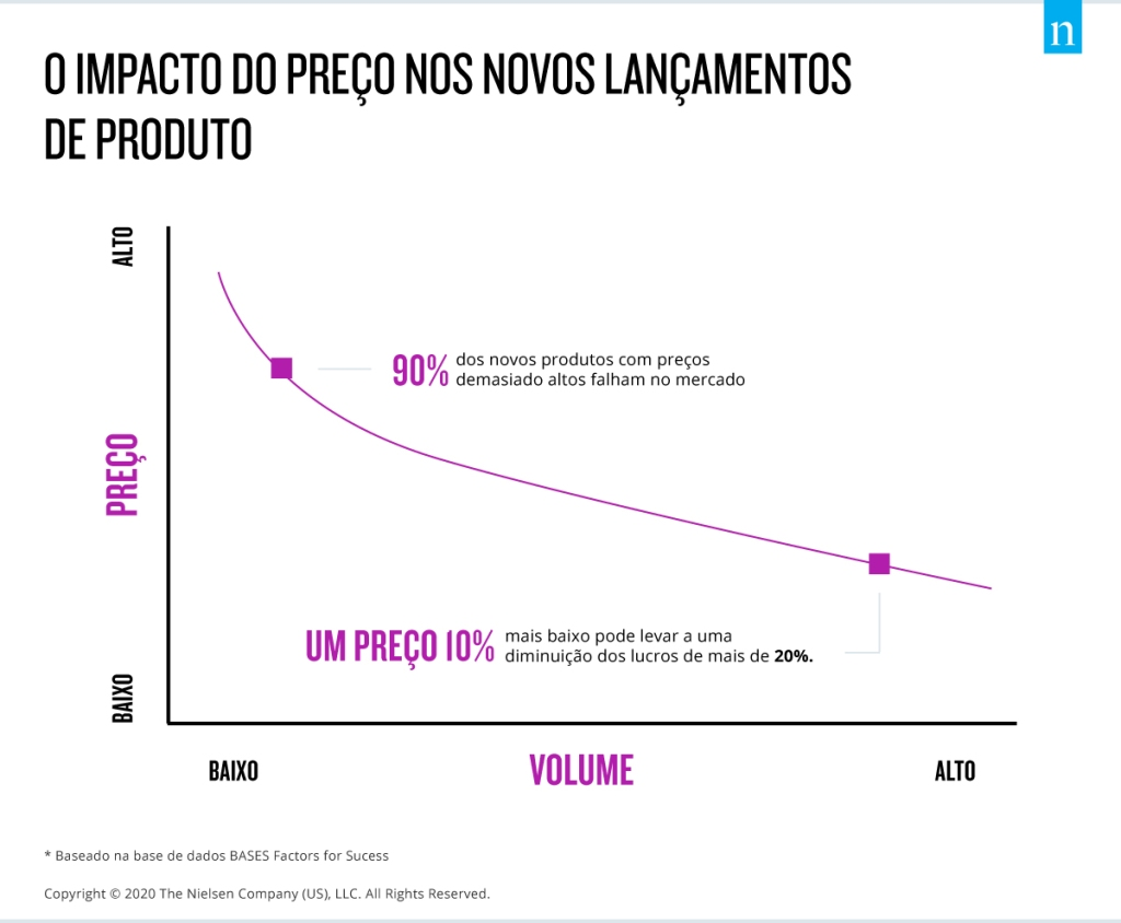 Impact of Pricing on Product Launches