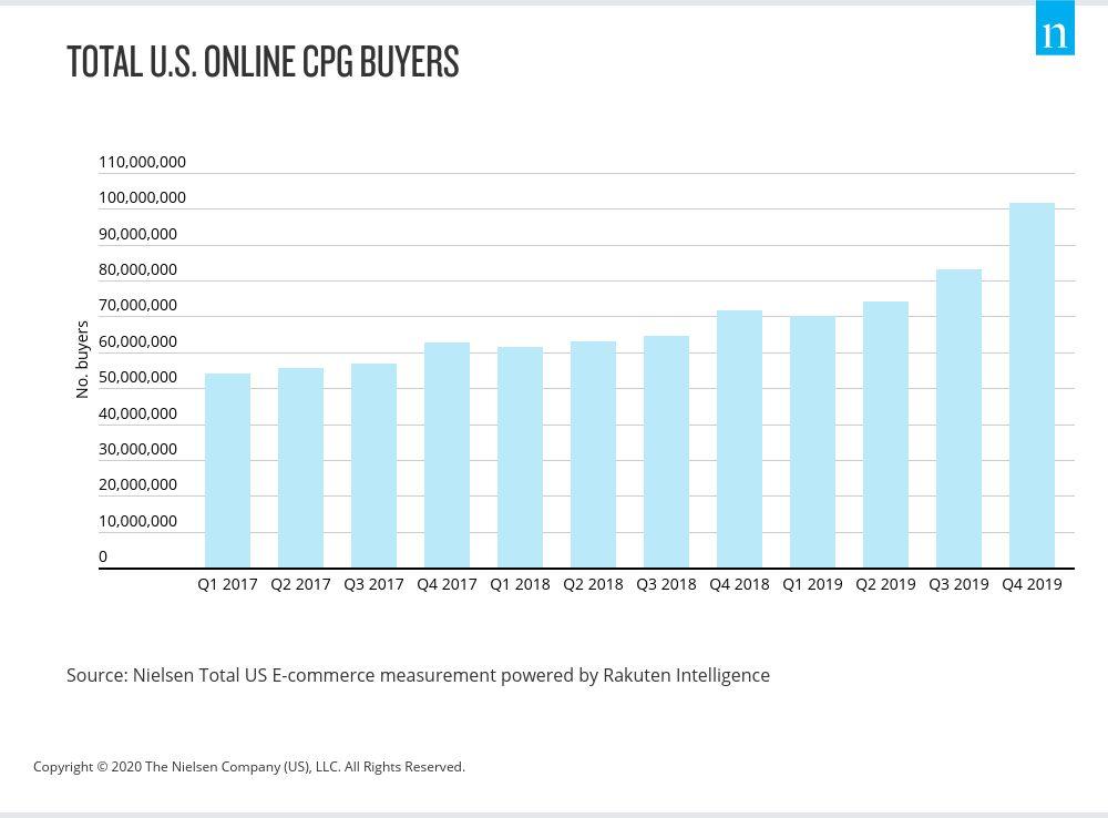 total-us-online-cpg-buyers