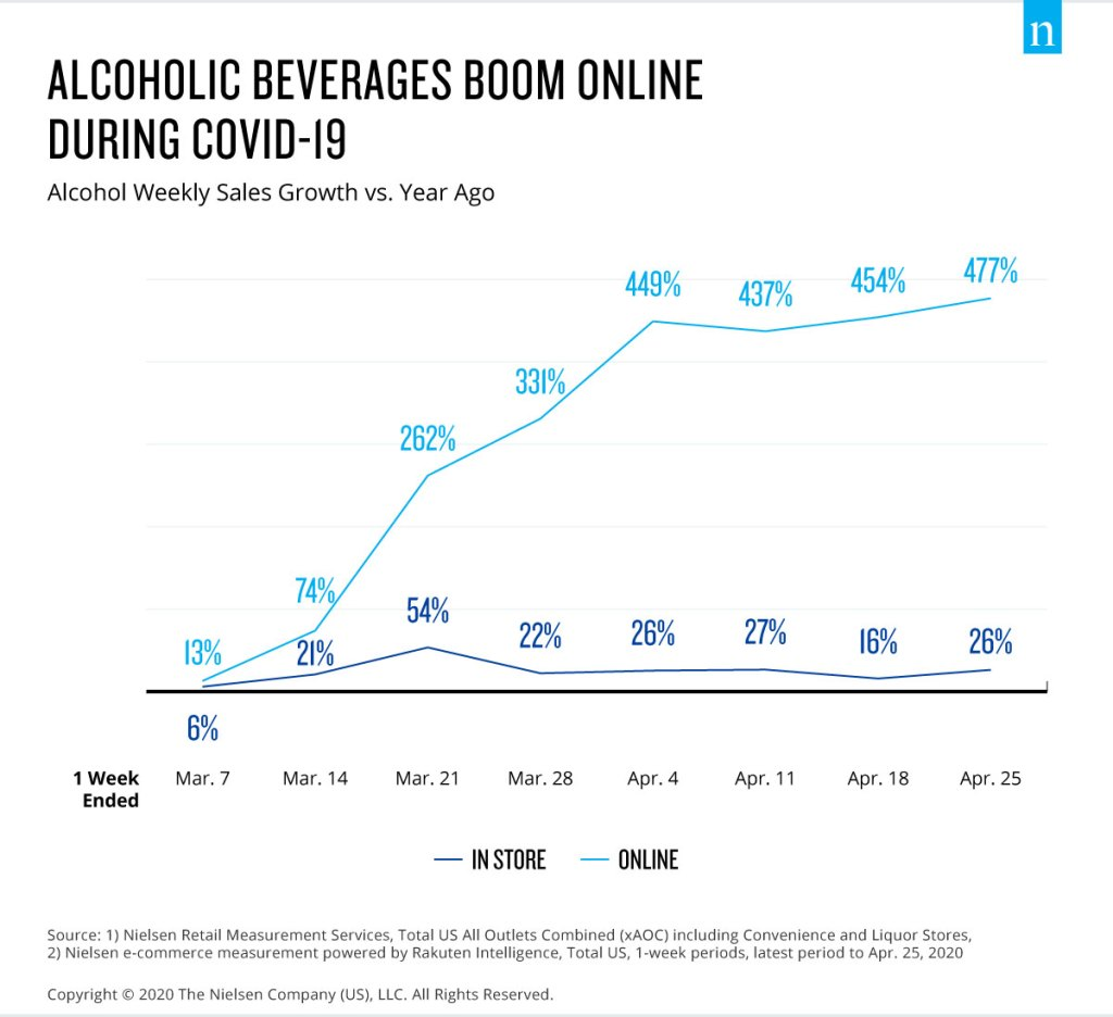 Alcohol Covid-19 Boom