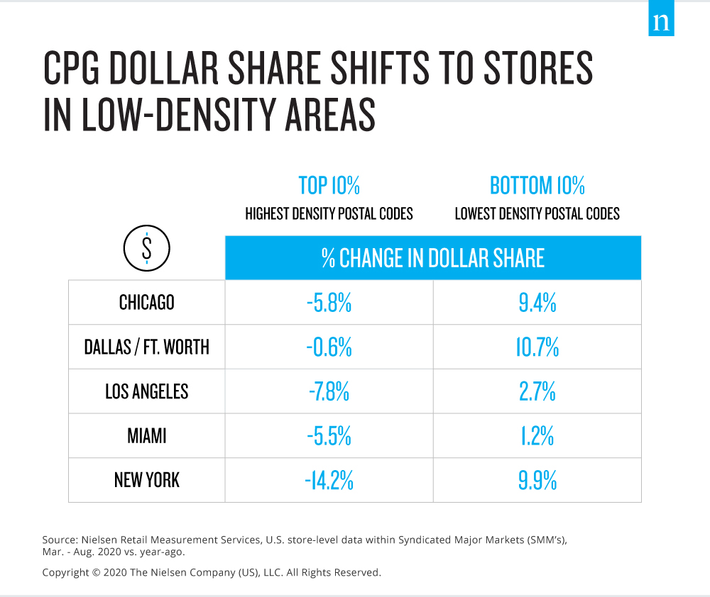 CPG Dollar Share Shifts across neighborhoods in key U.S. cities