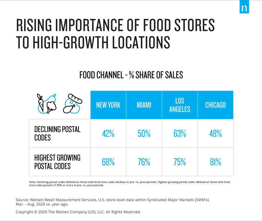 Food stores grow in importance among high-growth neighborhoods in key U.S. cities