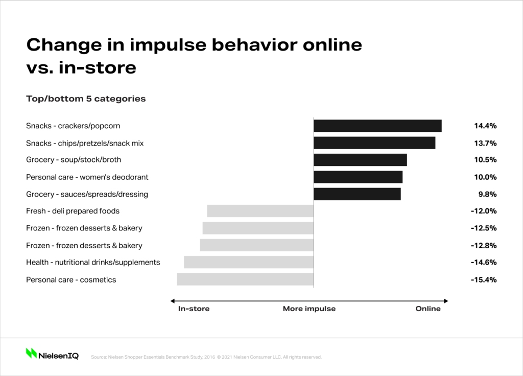 Omnishopper Impulse Shopping Changes By Top 5 and Bottom 5 Categories