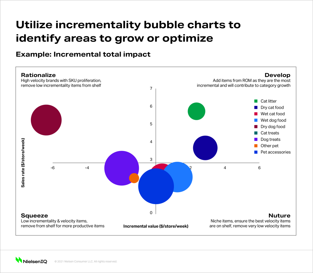 Incrementality visualizations show the impact of assortment planning choices.