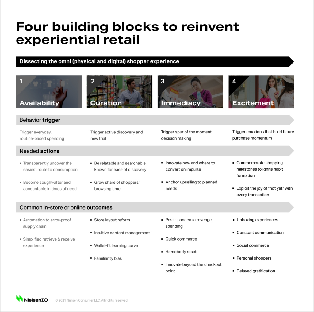 Four building blocks of a modern shopping experience