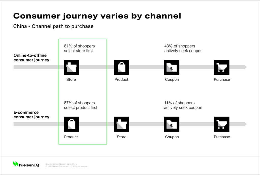 China_channel_path_to_purchase